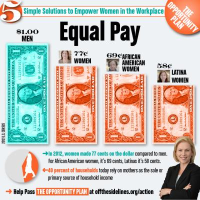 Tempe's pilot program focuses on businesses committed to equal pay for equal work.